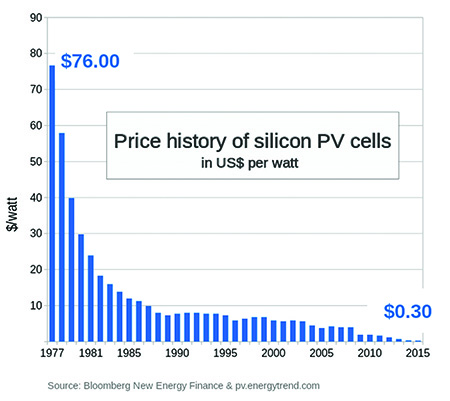 Price history of silicon PV cells in US$ per watt